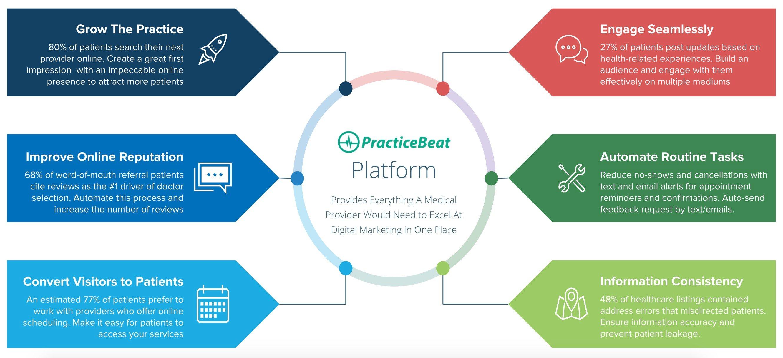 practicebeat-benefits