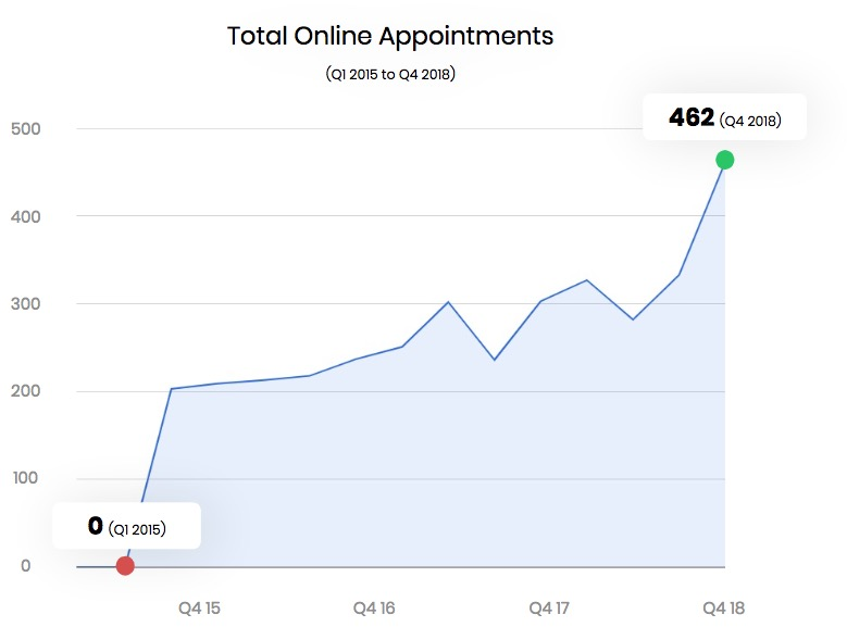 Total Online Appointments